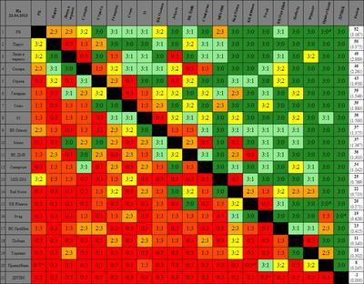 Таблица :: Команды, очки которых выделены красным, еще не пропустили игру